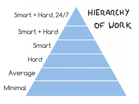 hierarchy-of-work3